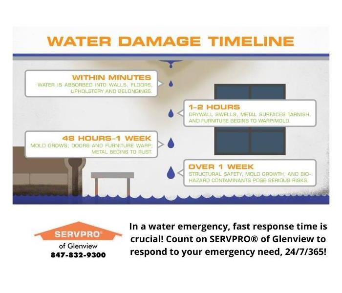 Graphic showing water damage timeline